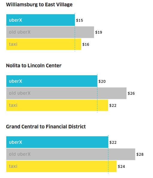 Uber сваля цените! Таксиметровите шофьори мразят Uber! Цени на uber в usa